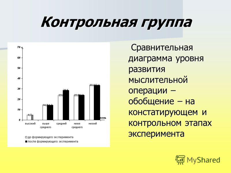Контрольная группа Сравнительная диаграмма уровня развития мыслительной операции – обобщение – на констатирующем и контрольном этапах эксперимента Сравнительная диаграмма уровня развития мыслительной операции – обобщение – на констатирующем и контрол