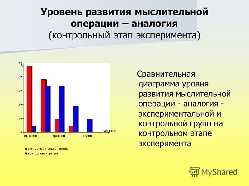 Уровень развития мыслительной операции – аналогия (контрольный этап эксперимента) Сравнительная диаграмма уровня развития мыслительной операции - аналогия - экспериментальной и контрольной групп на контрольном этапе эксперимента Сравнительная диаграм