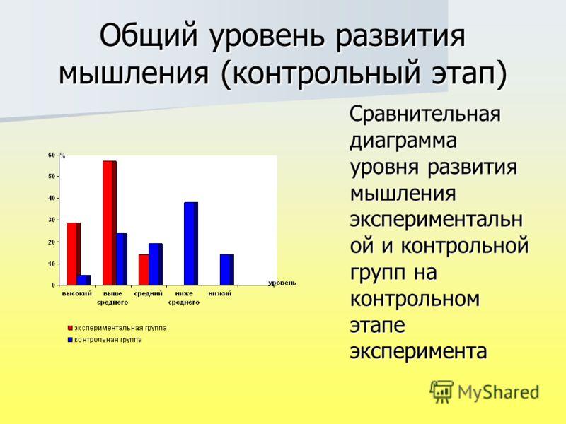 Общий уровень развития мышления (контрольный этап) Сравнительная диаграмма уровня развития мышления экспериментальн ой и контрольной групп на контрольном этапе эксперимента Сравнительная диаграмма уровня развития мышления экспериментальн ой и контрол