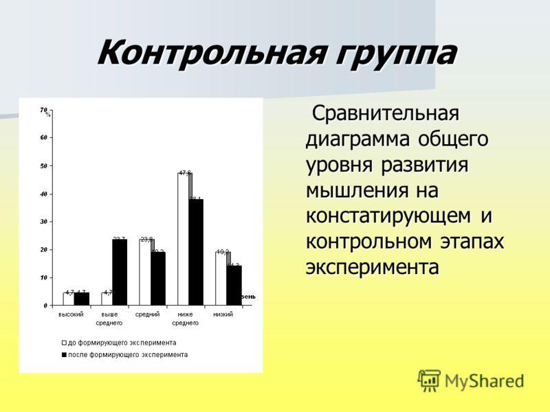 Контрольная группа Сравнительная диаграмма общего уровня развития мышления на констатирующем и контрольном этапах эксперимента Сравнительная диаграмма общего уровня развития мышления на констатирующем и контрольном этапах эксперимента