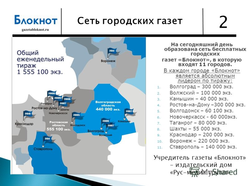 На сегодняшний день образована сеть бесплатных городских газет «Блокнот», в которую входят 11 городов. В каждом городе «Блокнот» является абсолютным лидером по тиражу: 1. Волгоград – 300 000 экз. 2. Волжский – 100 000 экз. 3. Камышин – 40 000 экз. 4.