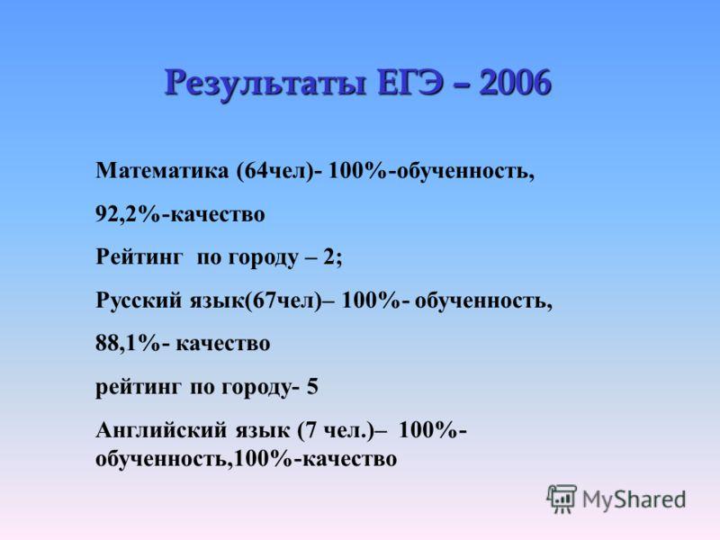 Результаты ЕГЭ – 2006 Математика (64чел)- 100%-обученность, 92,2%-качество Рейтинг по городу – 2; Русский язык(67чел)– 100%- обученность, 88,1%- качество рейтинг по городу- 5 Английский язык (7 чел.)– 100%- обученность,100%-качество