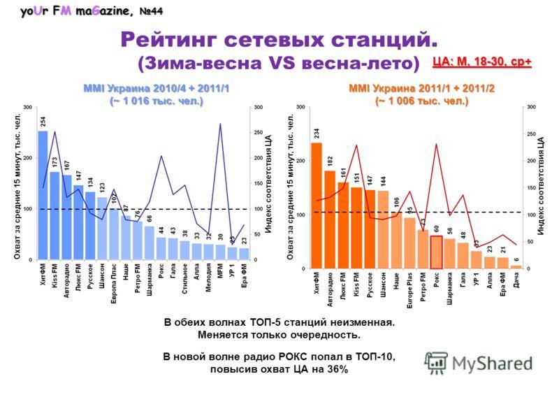 yoUr FM maGazine, 44 Рейтинг сетевых станций. (Зима-весна VS весна-лето) MMI Украина 2010/4 + 2011/1 (~ 1 016 тыс. чел.) MMI Украина 2011/1 + 2011/2 (~ 1 006 тыс. чел.) ЦА: М, 18-30, ср+ Охват за средние 15 минут, тыс. чел. Индекс соответствия ЦА В о