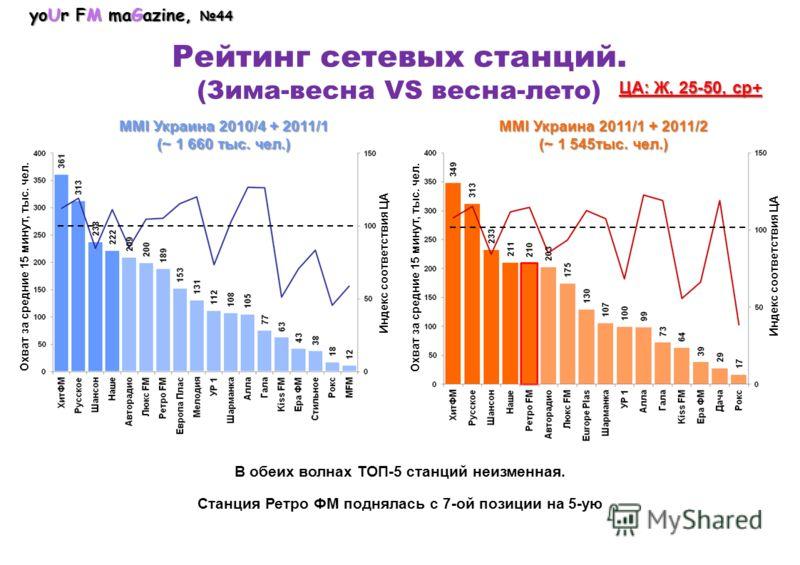 yoUr FM maGazine, 44 Рейтинг сетевых станций. (Зима-весна VS весна-лето) MMI Украина 2010/4 + 2011/1 (~ 1 660 тыс. чел.) MMI Украина 2011/1 + 2011/2 (~ 1 545тыс. чел.) ЦА: Ж, 25-50, ср+ Охват за средние 15 минут, тыс. чел. Индекс соответствия ЦА В об