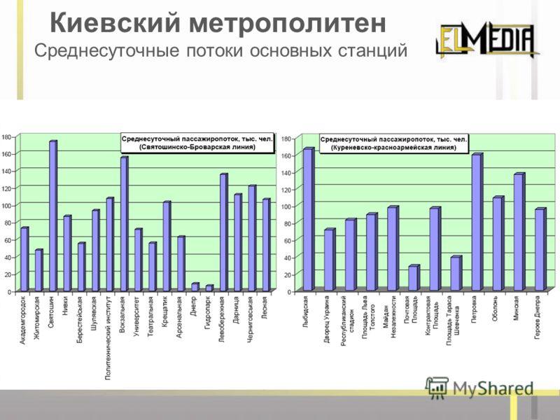 Киевский метрополитен Среднесуточные потоки основных станций
