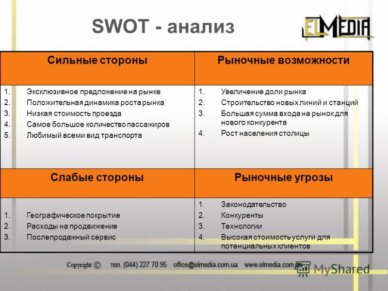SWOT - анализ Сильные стороныРыночные возможности 1.Эксклюзивное предложение на рынке 2.Положительная динамика роста рынка 3.Низкая стоимость проезда 4.Самое большое количество пассажиров 5.Любимый всеми вид транспорта 1.Увеличение доли рынка 2.Строи