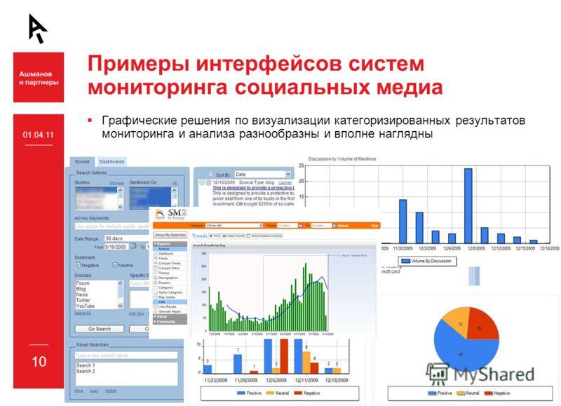 10 Примеры интерфейсов систем мониторинга социальных медиа Графические решения по визуализации категоризированных результатов мониторинга и анализа разнообразны и вполне наглядны 01.04.11