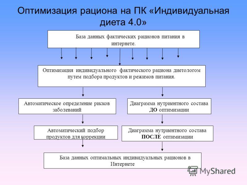Оптимизация рациона на ПК «Индивидуальная диета 4.0» Оптимизация индивидуального фактического рациона диетологом путем подбора продуктов и режимов питания. Автоматическое определение рисков заболеваний Диаграмма нутриентного состава ДО оптимизации Ба