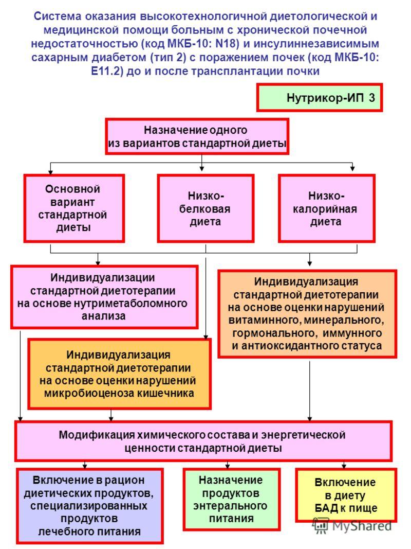 Система оказания высокотехнологичной диетологической и медицинской помощи больным с хронической почечной недостаточностью (код МКБ-10: N18) и инсулиннезависимым сахарным диабетом (тип 2) с поражением почек (код МКБ-10: Е11.2) до и после трансплантаци