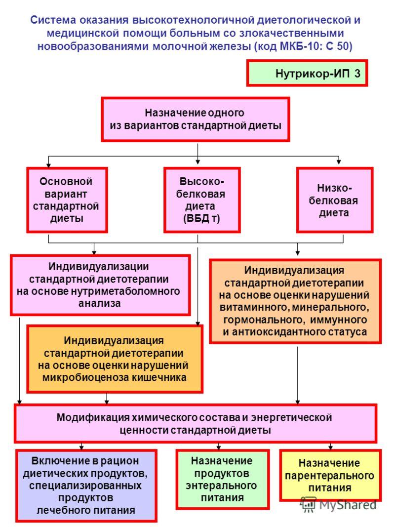 Система оказания высокотехнологичной диетологической и медицинской помощи больным со злокачественными новообразованиями молочной железы (код МКБ-10: С 50) Нутрикор-ИП 3 Назначение одного из вариантов стандартной диеты Основной вариант стандартной дие