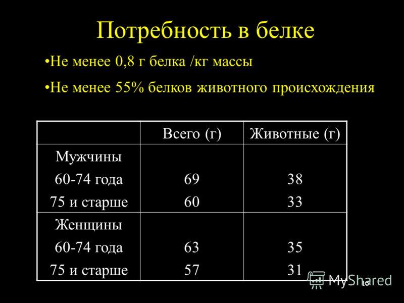15 Потребность в белке Не менее 0,8 г белка /кг массы Не менее 55% белков животного происхождения Всего (г)Животные (г) Мужчины 60-74 года 75 и старше 69 60 38 33 Женщины 60-74 года 75 и старше 63 57 35 31