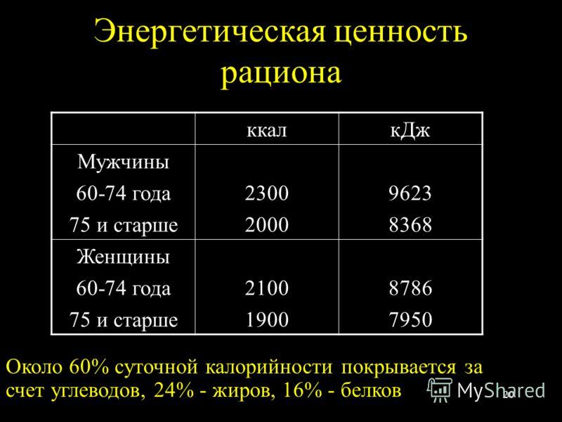 20 Энергетическая ценность рациона ккалкДж Мужчины 60-74 года 75 и старше 2300 2000 9623 8368 Женщины 60-74 года 75 и старше 2100 1900 8786 7950 Около 60% суточной калорийности покрывается за счет углеводов, 24% - жиров, 16% - белков