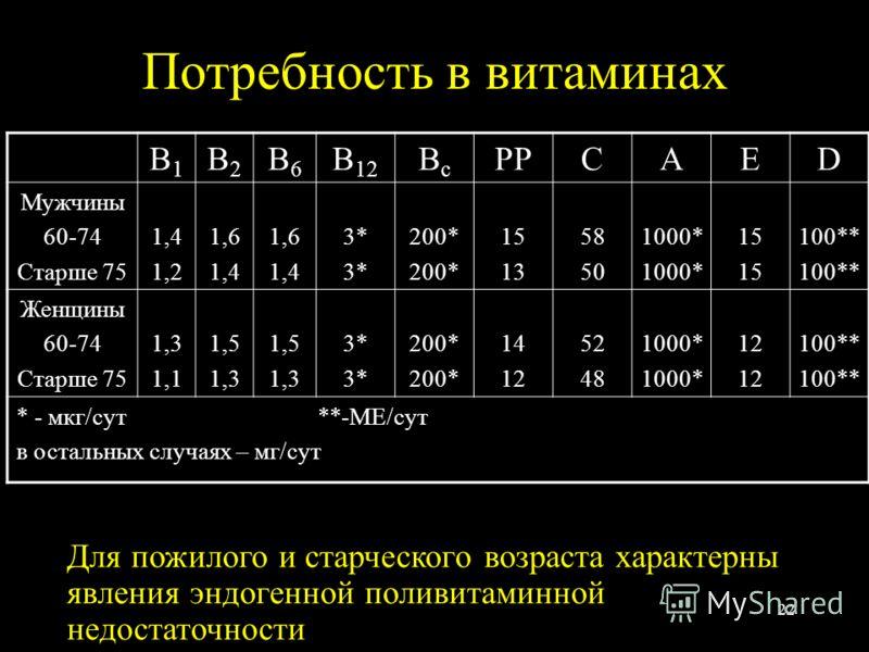 22 Потребность в витаминах B1B1 B2B2 B6B6 B 12 BcBc PPCAED Мужчины 60-74 Старше 75 1,4 1,2 1,6 1,4 1,6 1,4 3* 200* 15 13 58 50 1000* 15 100** Женщины 60-74 Старше 75 1,3 1,1 1,5 1,3 1,5 1,3 3* 200* 14 12 52 48 1000* 12 100** * - мкг/сут **-МЕ/сут в о