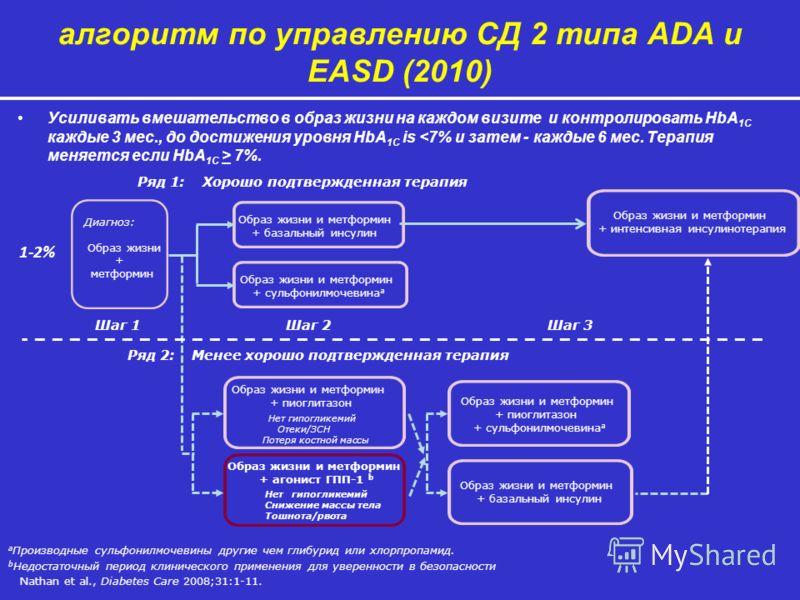 алгоритм по управлению СД 2 типа ADA и EASD (2010) Nathan et al., Diabetes Care 2008;31:1-11. Усиливать вмешательство в образ жизни на каждом визите и контролировать HbA 1C каждые 3 мес., до достижения уровня HbA 1C is  7%. a Производные сульфонилмоч