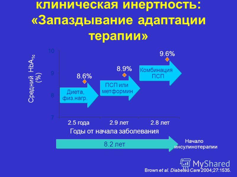 Средний HbA 1c (%) Диета, физ.нагр. Годы от начала заболевания 8.2 лет Начало инсулинотерапии ПСП или метформин Комбинация ПСП 8.6% 8.9% 9.6% 7 8 9 10 2.5 года2.9 лет2.8 лет клиническая инертность: «Запаздывание адаптации терапии» Brown et al. Diabet