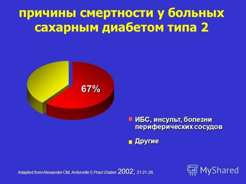 Adapted from Alexander CM, Antonello S Pract Diabet 2002; 21:21-28. причины смертности у больных сахарным диабетом типа 2 67% ИБС, инсульт, болезни периферических сосудов Другие