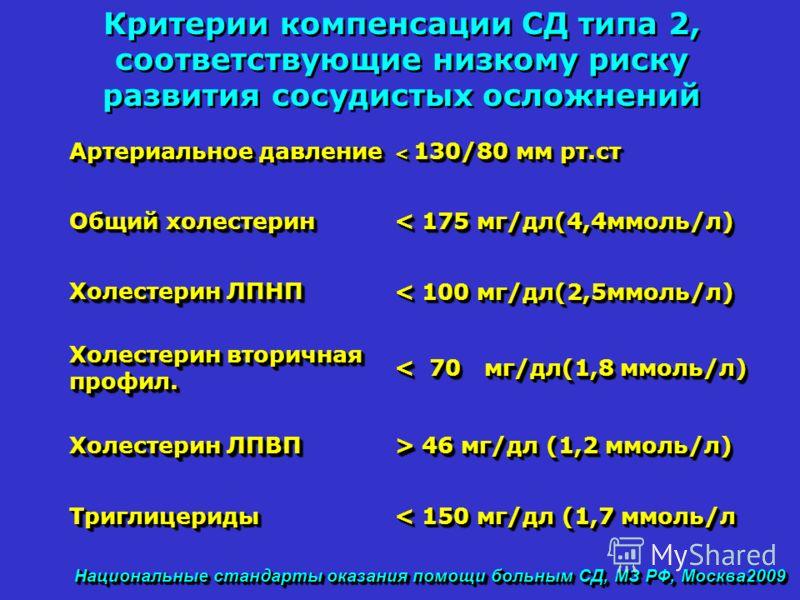 Национальные стандарты оказания помощи больным СД, МЗ РФ, Москва2009 Критерии компенсации СД типа 2, соответствующие низкому риску развития сосудистых осложнений Артериальное давление < 130/80 мм рт.ст Общий холестерин < 175 мг/дл(4,4ммоль/л) Холесте