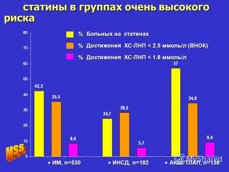 статины в группах очень высокого риска статины в группах очень высокого риска + ИМ, n=530 + ИНСД, n=182 + АКШ/ТЛАП, n=138 + ИМ, n=530 + ИНСД, n=182 + АКШ/ТЛАП, n=138 % Больных на статинах % Достижения ХС-ЛНП < 2.5 ммоль/л (ВНОК) % Достижения ХС-ЛНП <