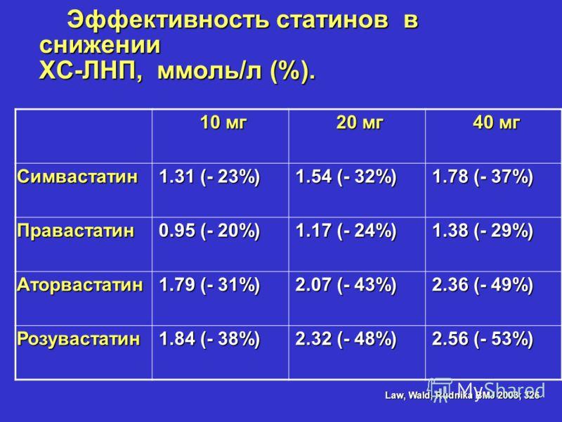 Эффективность статинов в снижении ХС-ЛНП, ммоль/л (%). Эффективность статинов в снижении ХС-ЛНП, ммоль/л (%). 10 мг 10 мг 20 мг 20 мг 40 мг 40 мг Симвастатин 1.31 (- 23%) 1.31 (- 23%) 1.54 (- 32%) 1.54 (- 32%) 1.78 (- 37%) 1.78 (- 37%) Правастатин 0.
