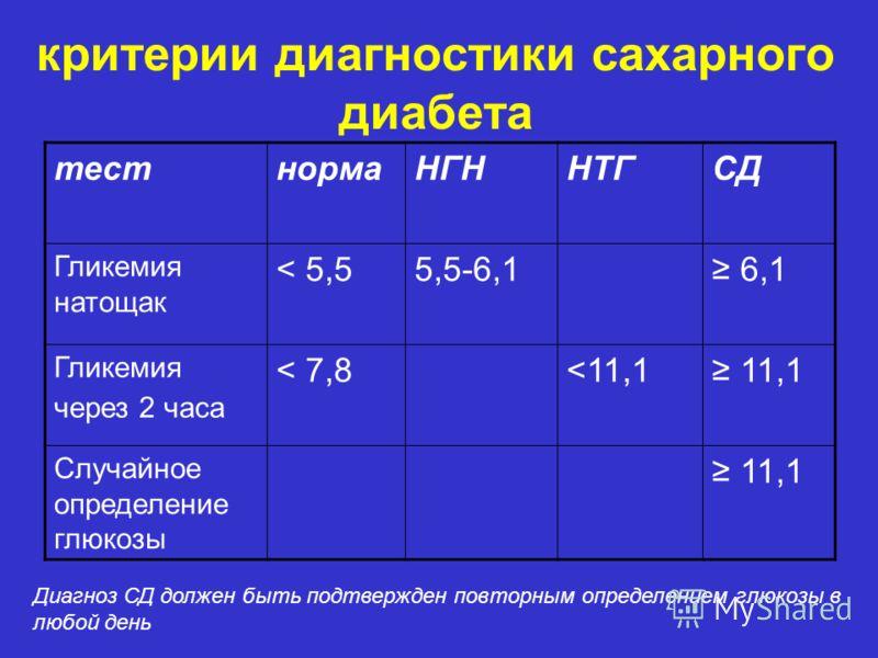 критерии диагностики сахарного диабета тестнормаНГННТГСД Гликемия натощак < 5,55,5-6,1 6,1 Гликемия через 2 часа < 7,8
