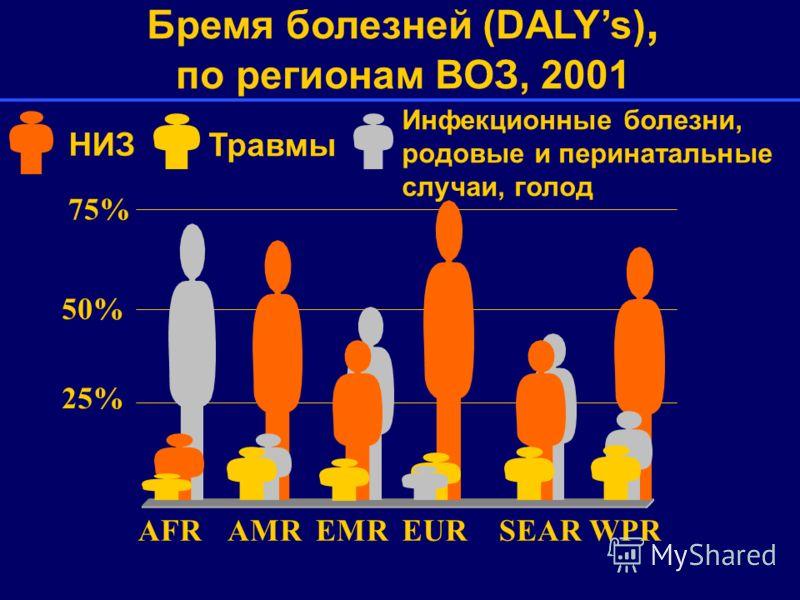 75% 50% 25% AFRAMREMREURSEARWPR Бремя болезней (DALYs), по регионам ВОЗ, 2001 Инфекционные болезни, родовые и перинатальные случаи, голод НИЗ Травмы