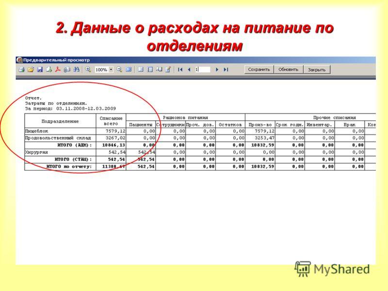 2. Данные о расходах на питание по отделениям