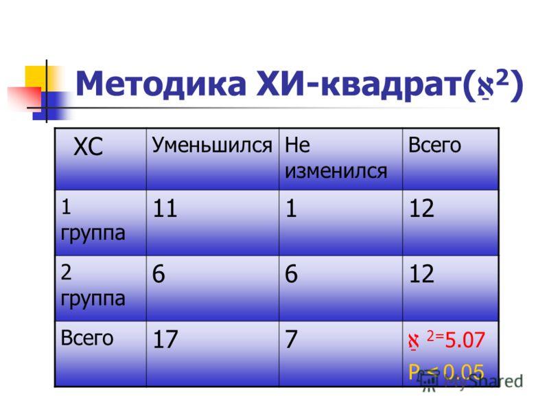 Методика ХИ-квадрат( 2 ) ХС УменьшилсяНе изменился Всего 1 группа 11112 2 группа 6612 Всего 177 2= 5.07 Р < 0.05