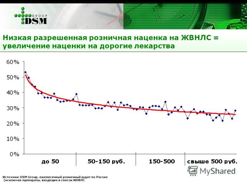 Низкая разрешенная розничная наценка на ЖВНЛС = увеличение наценки на дорогие лекарства Источник: DSM Group, ежемесячный розничный аудит по России (исключая препараты, входящие в список ЖНВЛС
