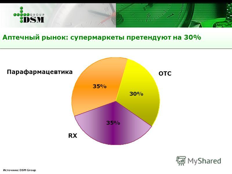 Аптечный рынок: супермаркеты претендуют на 30% Парафармацевтика ОТС RX Источник: DSM Group