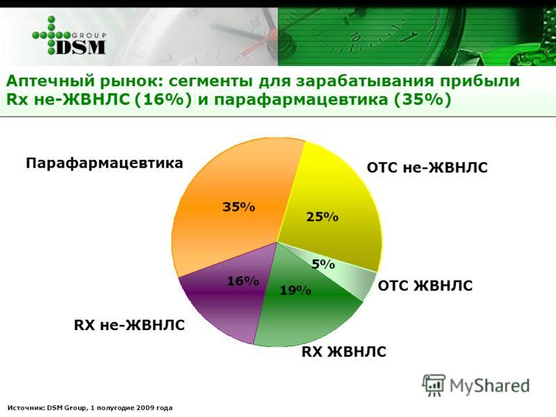 Аптечный рынок: сегменты для зарабатывания прибыли Rx не-ЖВНЛС (16%) и парафармацевтика (35%) Источник: DSM Group, 1 полугодие 2009 года Парафармацевтика ОТС не-ЖВНЛС RX не-ЖВНЛС ОТС ЖВНЛС RX ЖВНЛС