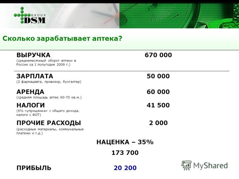 Сколько зарабатывает аптека? ВЫРУЧКА (среднемесячный оборот аптеки в России за 1 полугодие 2009 г.) 670 000 ЗАРПЛАТА (2 фармацевта, провизор, бухгалтер) 50 000 АРЕНДА (средняя площадь аптек 60-70 кв.м.) 60 000 НАЛОГИ (6% «упрощенка» с общего дохода,