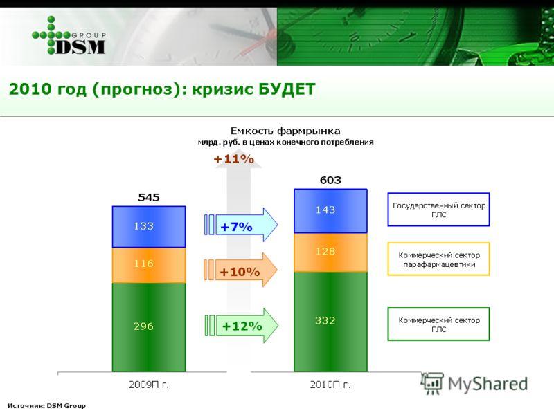 Источник: DSM Group 2010 год (прогноз): кризис БУДЕТ