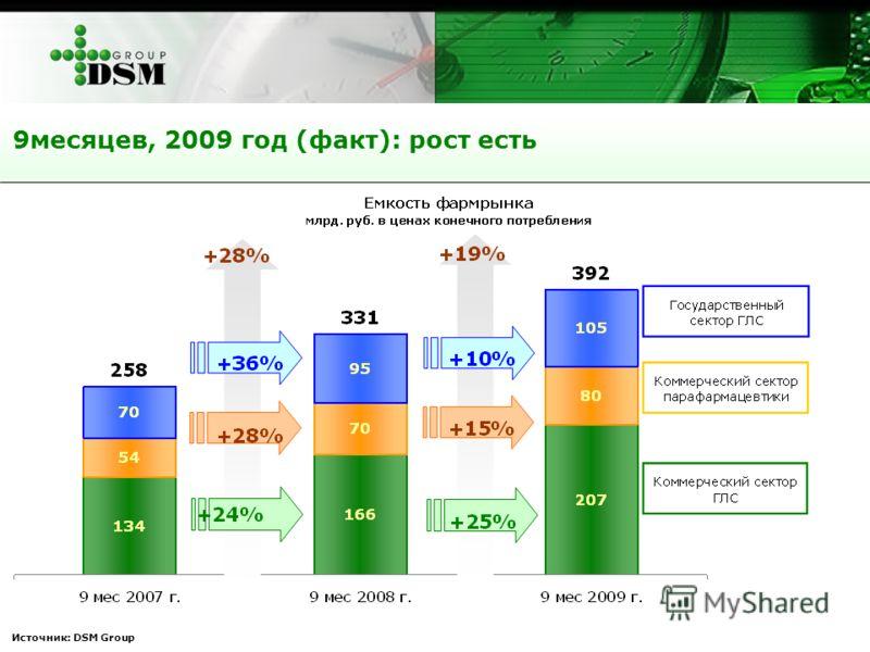Источник: DSM Group 9месяцев, 2009 год (факт): рост есть