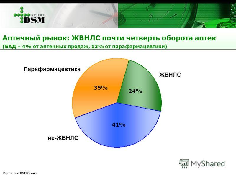 Аптечный рынок: ЖВНЛС почти четверть оборота аптек (БАД – 4% от аптечных продаж, 13% от парафармацевтики) Парафармацевтика ЖВНЛС не-ЖВНЛС Источник: DSM Group