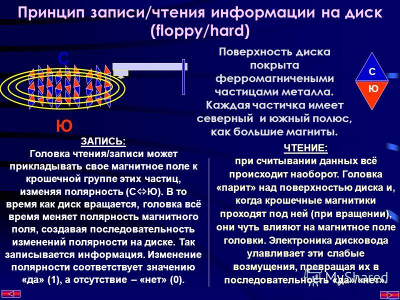 C Ю Принцип записи/чтения информации на диск (floppy/hard) Поверхность диска покрыта ферромагничеными частицами металла. Каждая частичка имеет северный и южный полюс, как большие магниты. С Ю ЗАПИСЬ: Головка чтения/записи может прикладывать свое магн