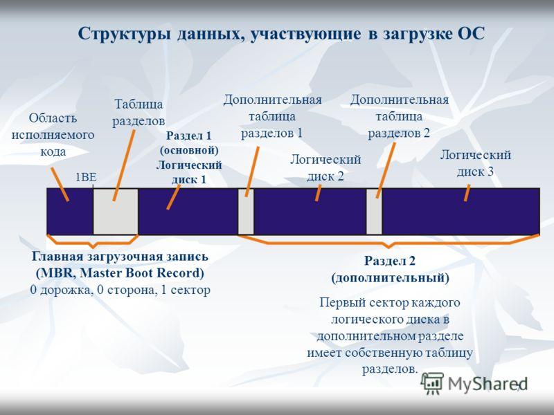 7 Структуры данных, участвующие в загрузке ОС Главная загрузочная запись (MBR, Master Boot Record) 0 дорожка, 0 сторона, 1 сектор Раздел 2 (дополнительный) Первый сектор каждого логического диска в дополнительном разделе имеет собственную таблицу раз