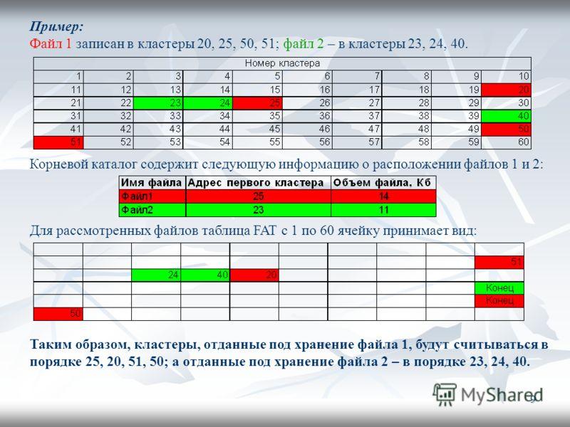 9 Пример: Файл 1 записан в кластеры 20, 25, 50, 51; файл 2 – в кластеры 23, 24, 40. Корневой каталог содержит следующую информацию о расположении файлов 1 и 2: Для рассмотренных файлов таблица FAT с 1 по 60 ячейку принимает вид: Таким образом, класте
