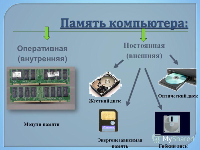 Оперативная (внутренняя) Постоянная (внешняя) Жесткий диск Гибкий диск Оптический диск Модули памяти Энергонезависимая память