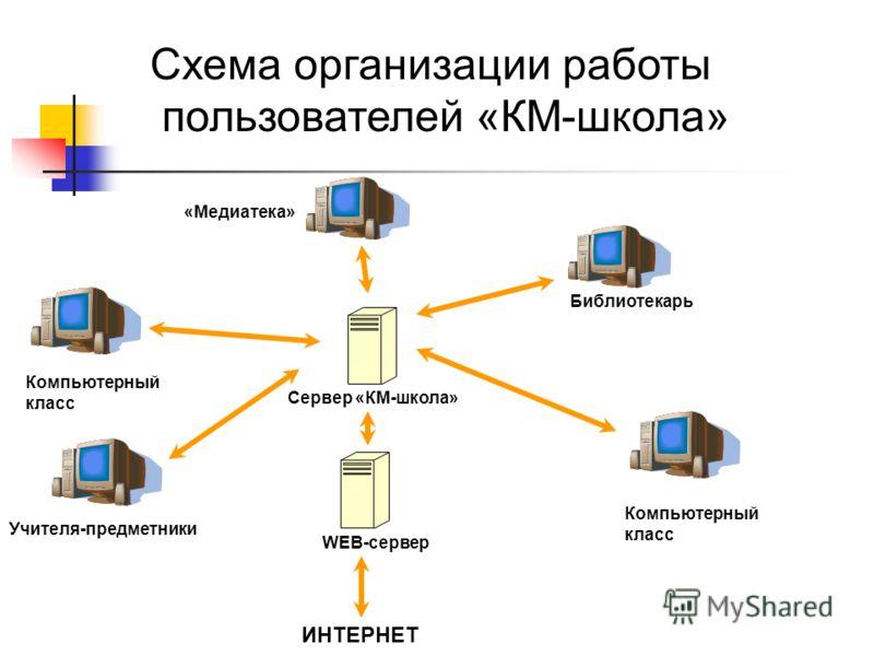 Схема организации работы пользователей «КМ-школа» Компьютерный класс «Медиатека» Сервер «КМ-школа» Библиотекарь Компьютерный класс WEB-сервер ИНТЕРНЕТ Учителя-предметники