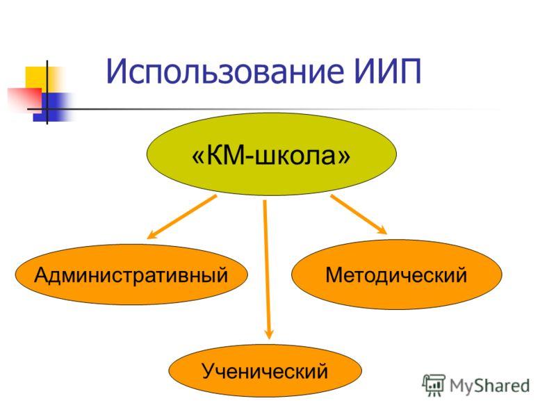 Использование ИИП «КМ-школа» Административный Методический Ученический