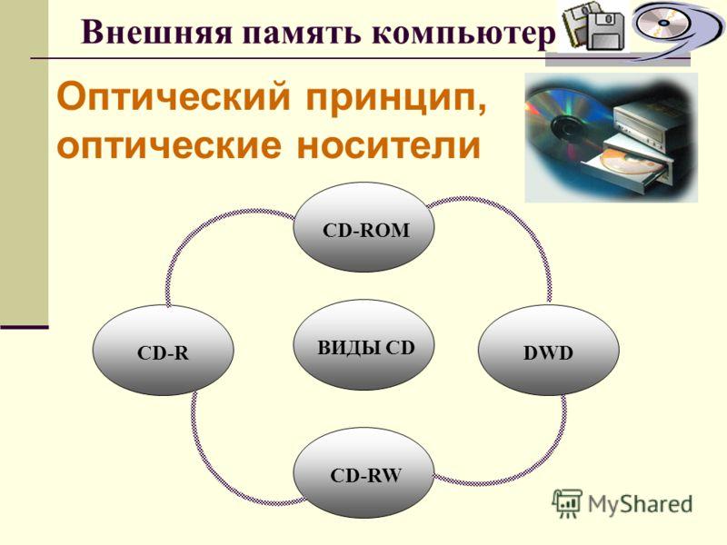 Внешняя память компьютера Оптический принцип, оптические носители СD диски – устройство для хранения информации, которая кодируется посредством чередования отражающих и не отражающих свет участков на спиральной дорожке диска Размер лазерного диска ра