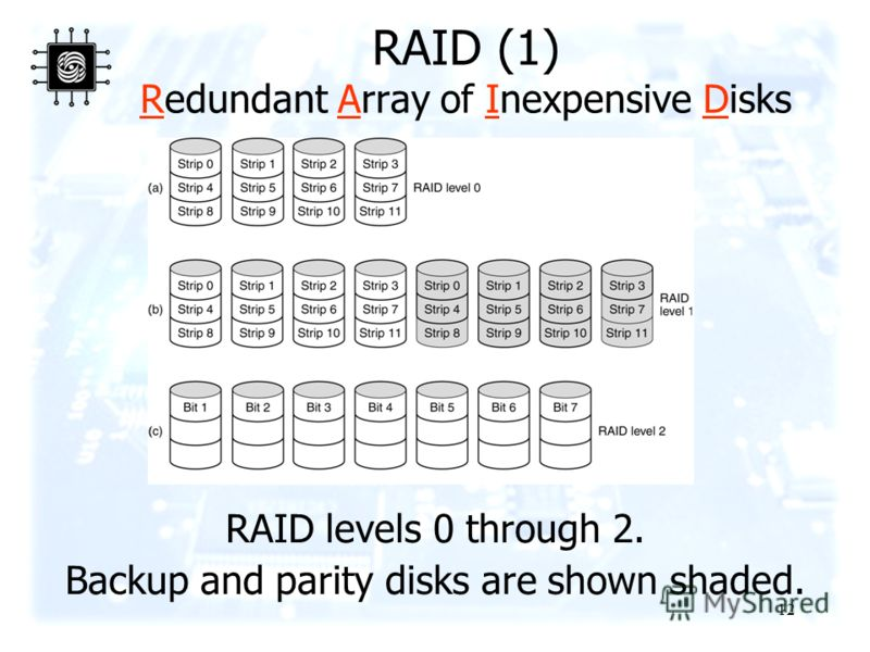 12 RAID (1) Redundant Array of Inexpensive Disks RAID levels 0 through 2. Backup and parity disks are shown shaded.