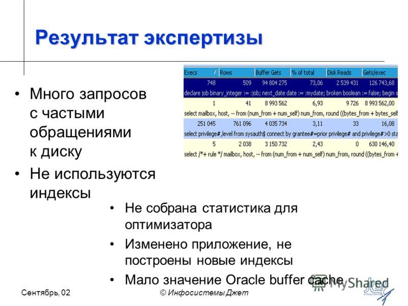 Сентябрь, 02© Инфосистемы Джет Результат экспертизы Не собрана статистика для оптимизатора Изменено приложение, не построены новые индексы Мало значение Oracle buffer cache Много запросов с частыми обращениями к диску Не используются индексы