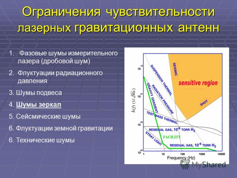 Ограничения чувствительности лазерных гравитационных антенн 1. Фазовые шумы измерительного лазера (дробовой шум) 2.Флуктуации радиационного давления 3. Шумы подвеса 4. Шумы зеркал 5. Сейсмические шумы 6. Флуктуации земной гравитации 6. Технические шу