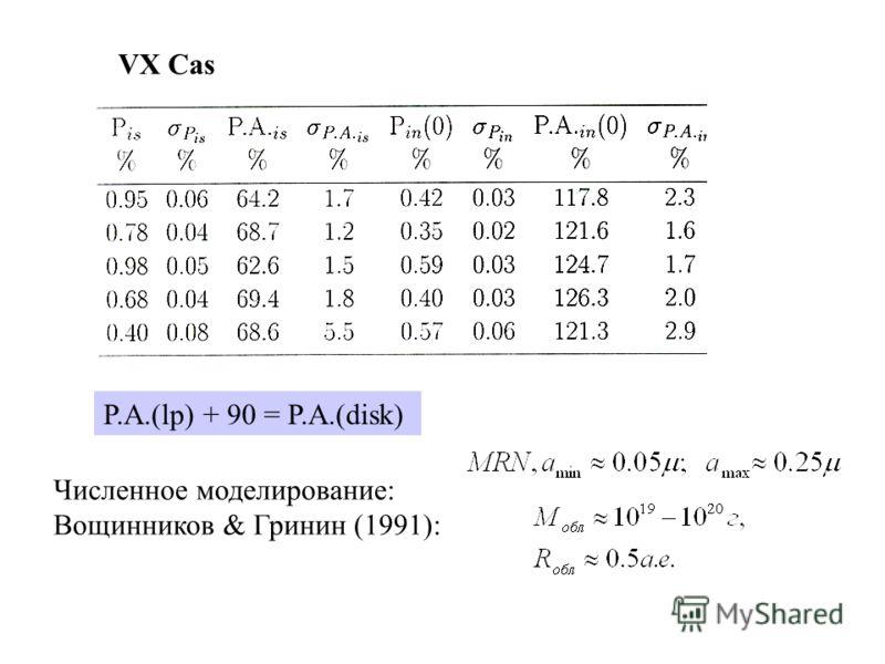 Численное моделирование: Вощинников & Гринин (1991): VX Cas P.A.(lp) + 90 = P.A.(disk)
