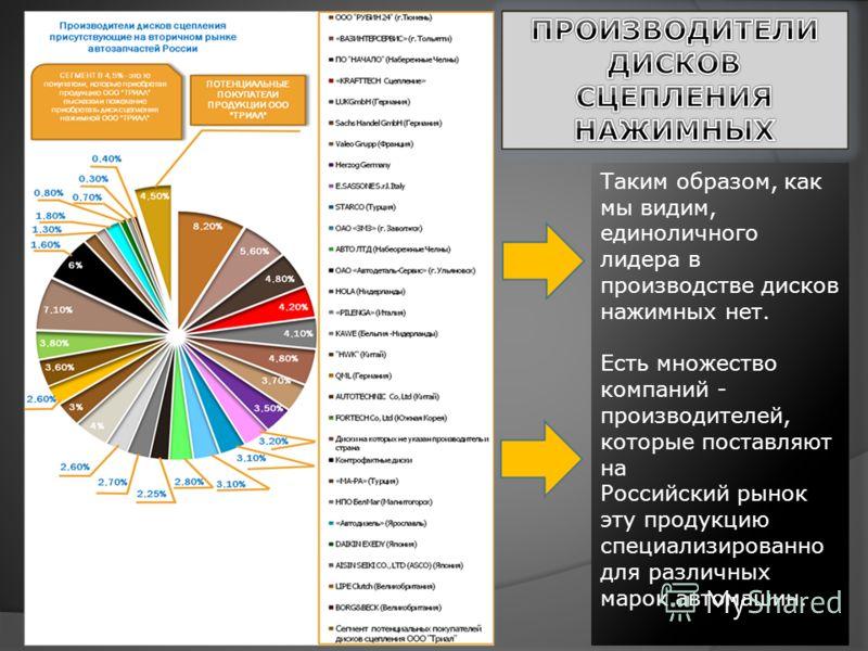 Таким образом, как мы видим, единоличного лидера в производстве дисков нажимных нет. Есть множество компаний - производителей, которые поставляют на Российский рынок эту продукцию специализированно для различных марок автомашин.