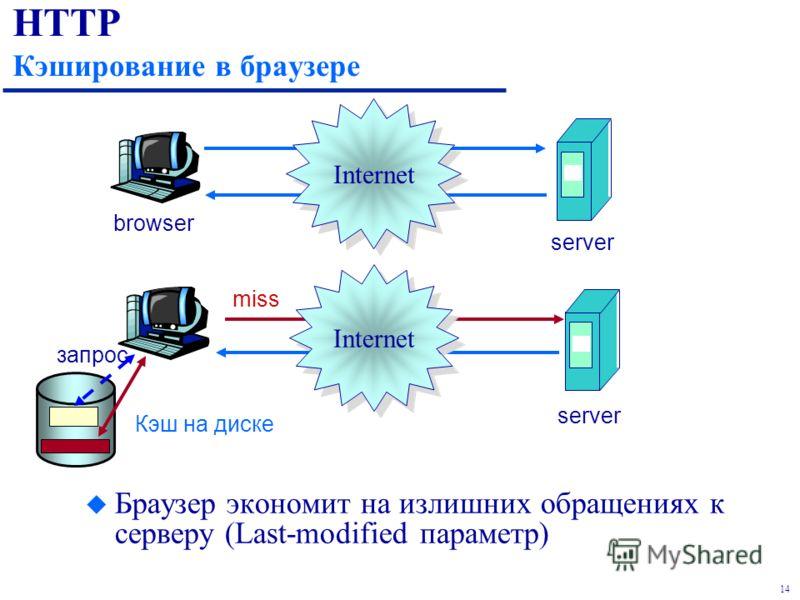 14 HTTP Кэширование в браузере Internet browser server miss server Кэш на диске Internet запрос u Браузер экономит на излишних обращениях к серверу (Last-modified параметр)
