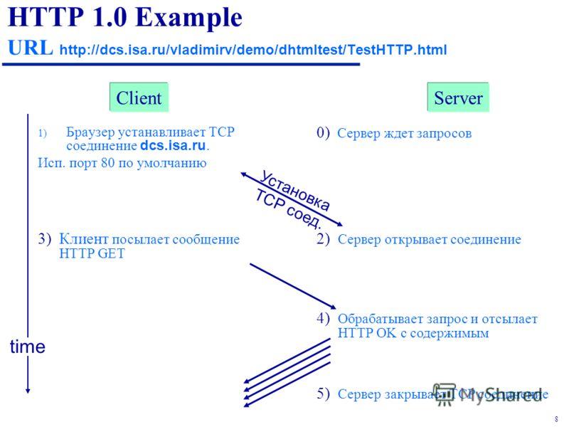 8 HTTP 1.0 Example URL http://dcs.isa.ru/vladimirv/demo/dhtmltest/TestHTTP.html 1) Браузер устанавливает TCP соединение dcs.isa.ru. Исп. порт 80 по умолчанию 2) Сервер открывает соединение 3)Клиент посылает сообщение HTTP GET time Установка TCP соед.