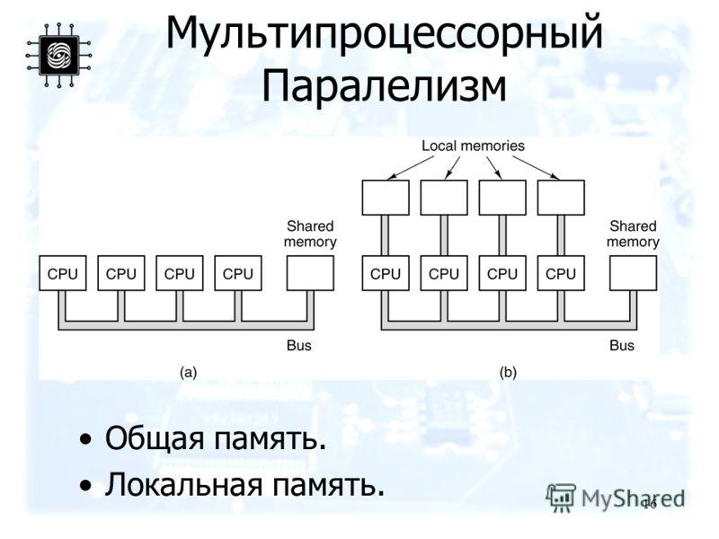 16 Мультипроцессорный Паралелизм Общая память. Локальная память.