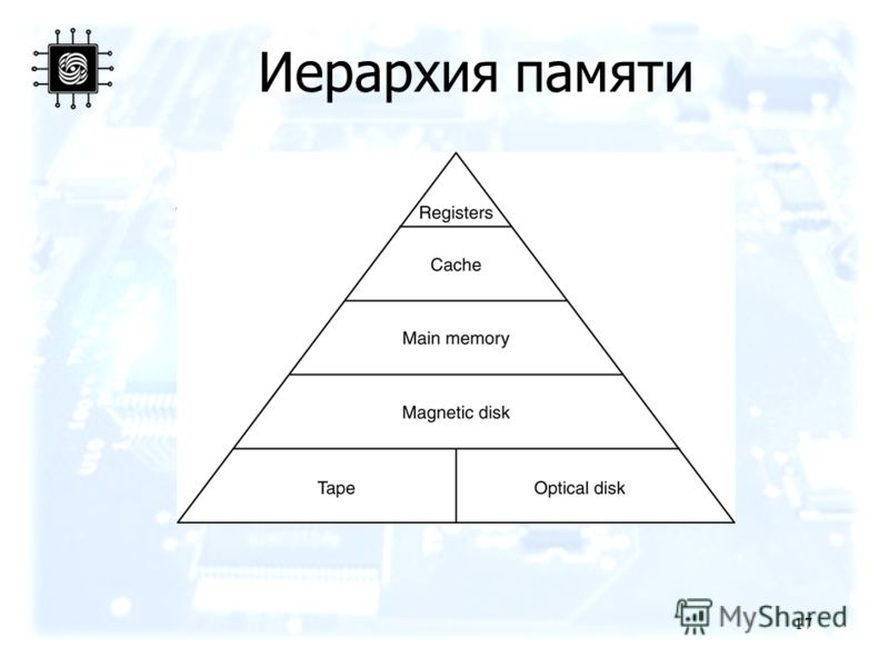 17 Иерархия памяти A five-level memory hierarchy.